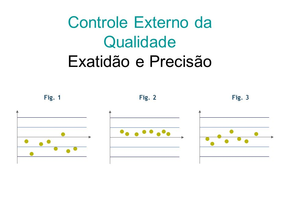 Controle Externo da Qualidade Exatidão e Precisão