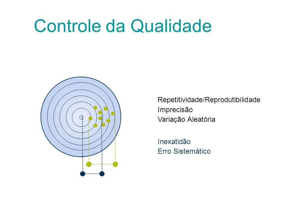 Controle da Qualidade Repetitividade/Reprodutibilidade Imprecisão
