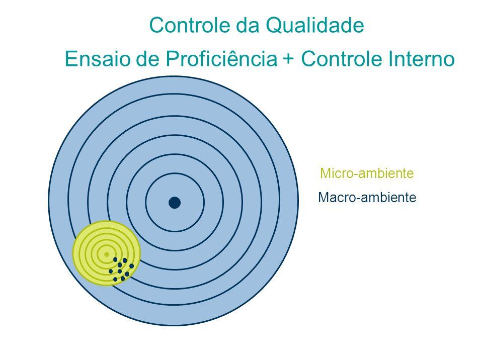 Controle da Qualidade Ensaio de Proficiência + Controle Interno