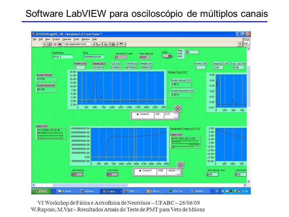Software LabVIEW para osciloscópio de múltiplos canais