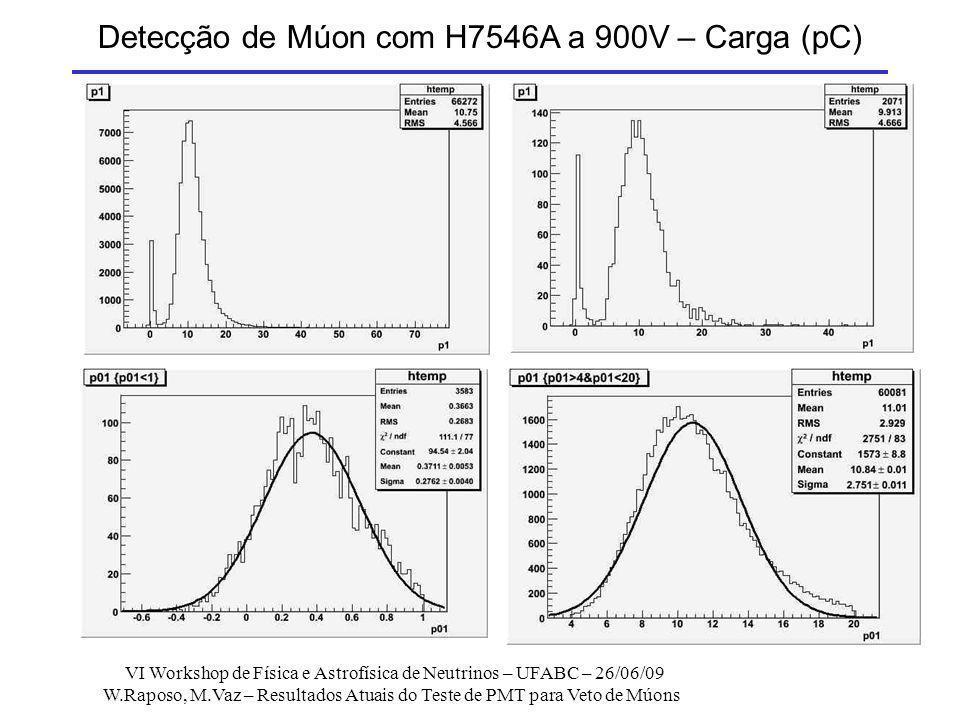 Detecção de Múon com H7546A a 900V – Carga (pC)