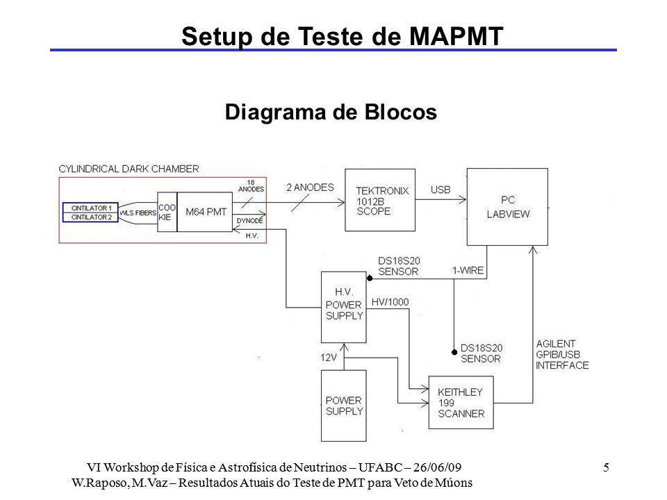 Setup de Teste de MAPMT Diagrama de Blocos