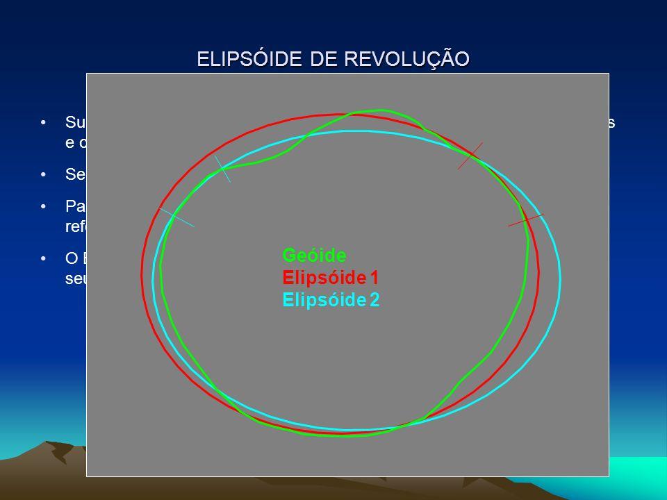 ELIPSÓIDE DE REVOLUÇÃO