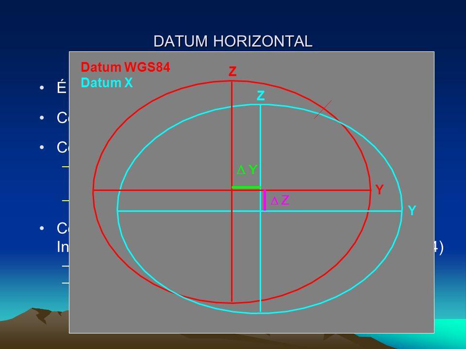 É a referência para o posicionamento horizontal