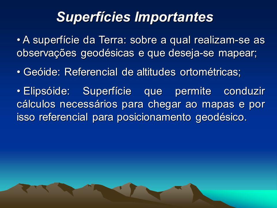 Superfícies Importantes