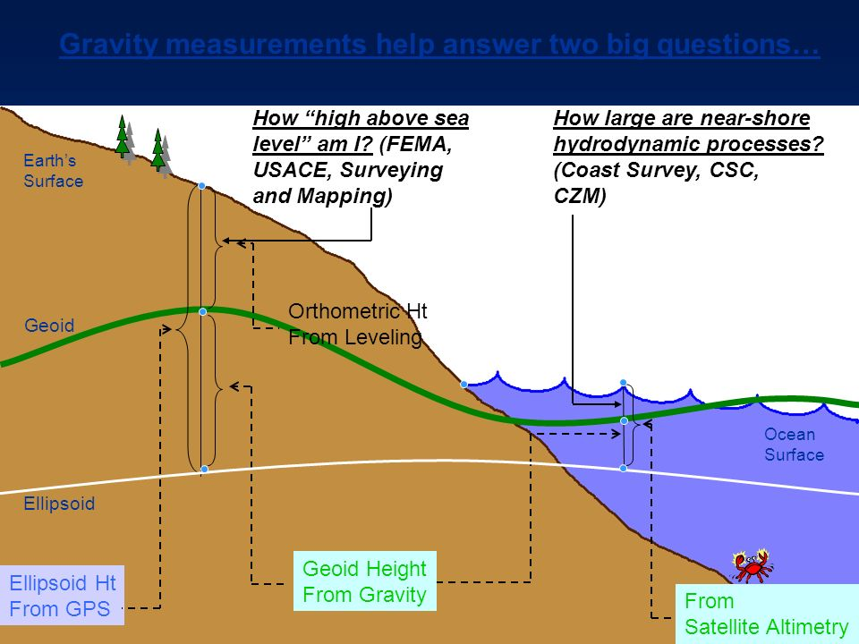 Gravity measurements help answer two big questions…