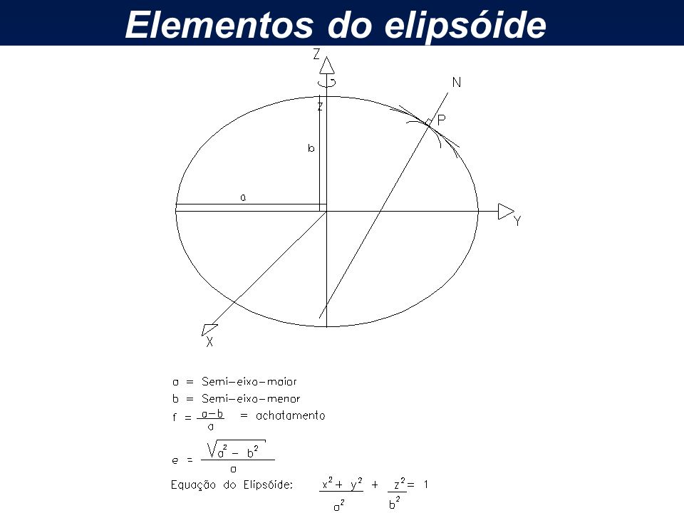 Elementos do elipsóide
