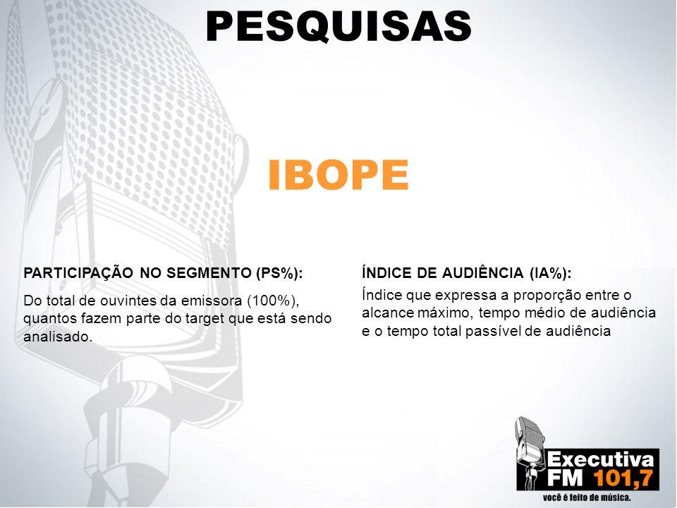 PESQUISAS IBOPE PARTICIPAÇÃO NO SEGMENTO (PS%):