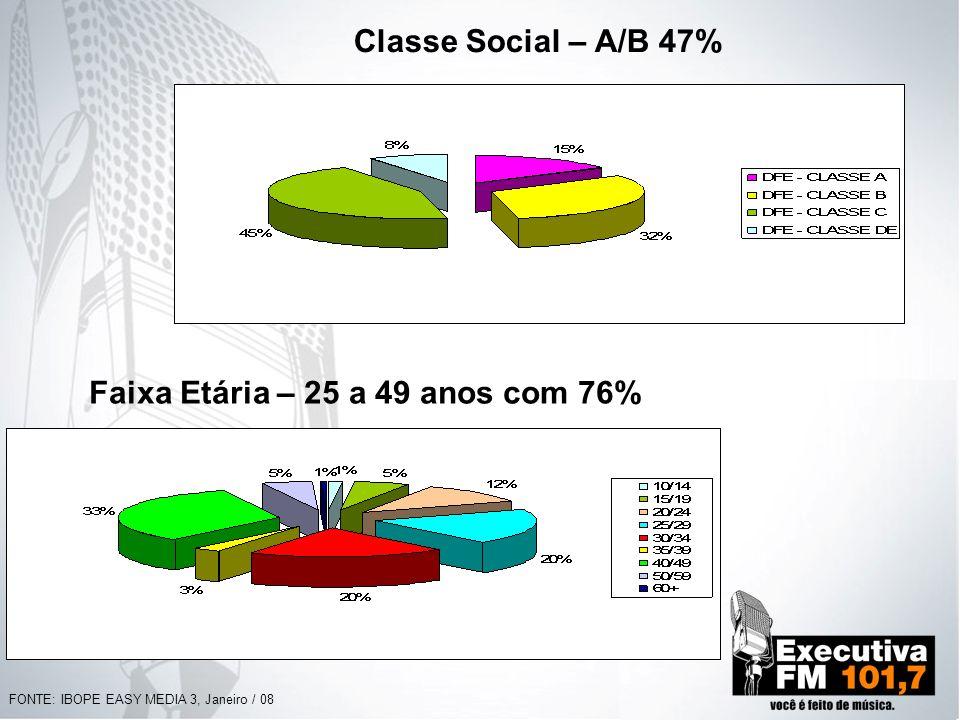 Faixa Etária – 25 a 49 anos com 76%