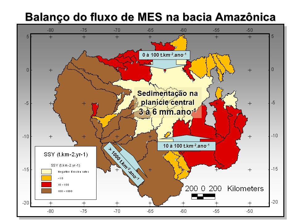 Balanço do fluxo de MES na bacia Amazônica
