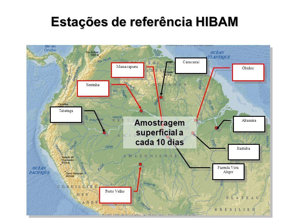 Estações de referência HIBAM