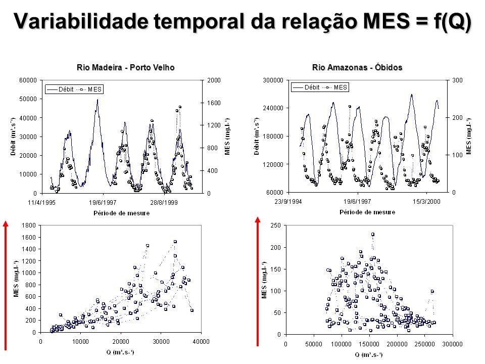 Variabilidade temporal da relação MES = f(Q)
