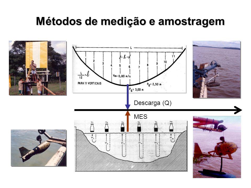 Métodos de medição e amostragem