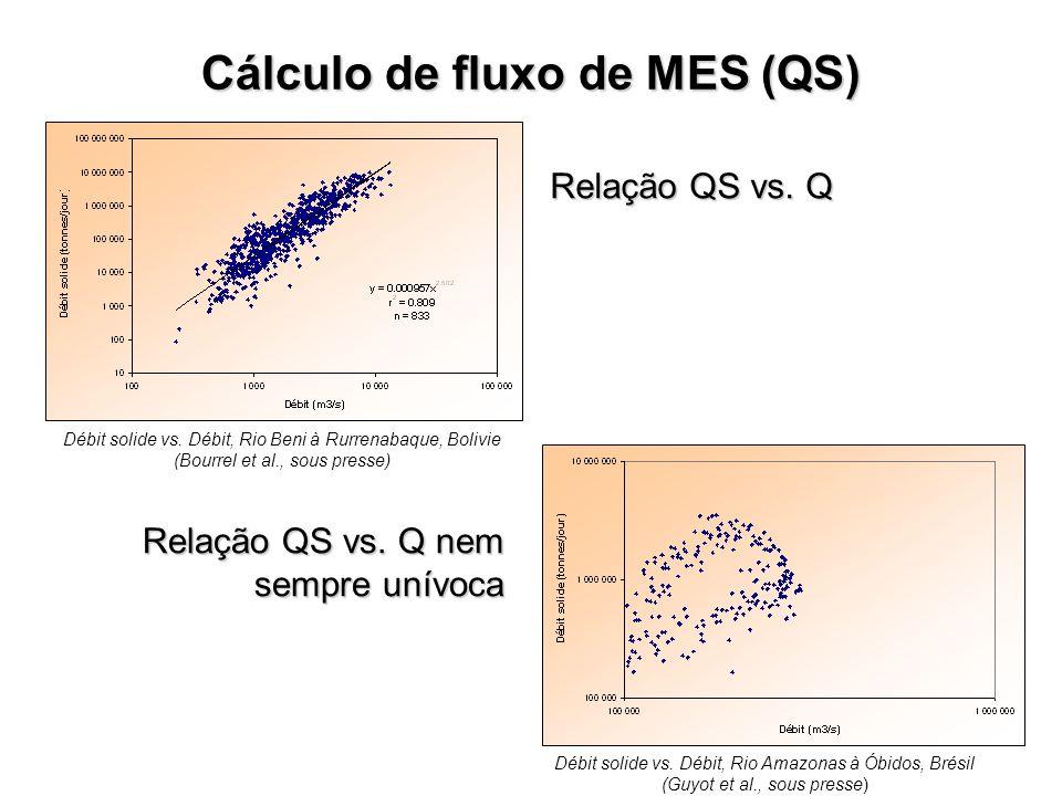Relação QS vs. Q nem sempre unívoca