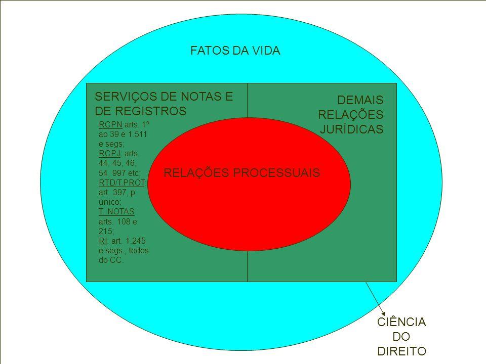 SERVIÇOS DE NOTAS E DE REGISTROS DEMAIS RELAÇÕES JURÍDICAS