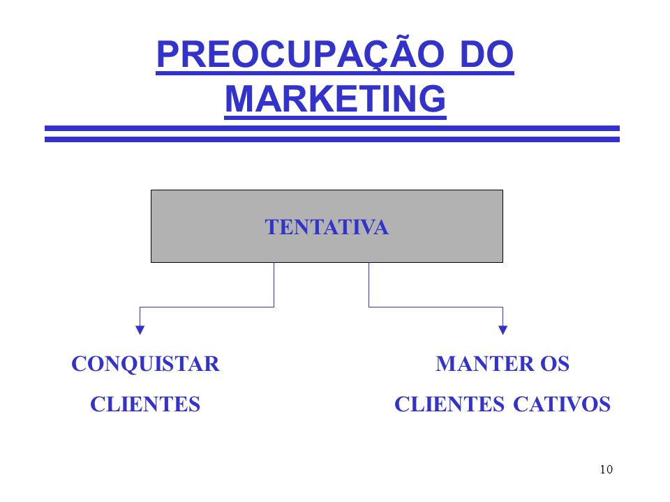 PREOCUPAÇÃO DO MARKETING