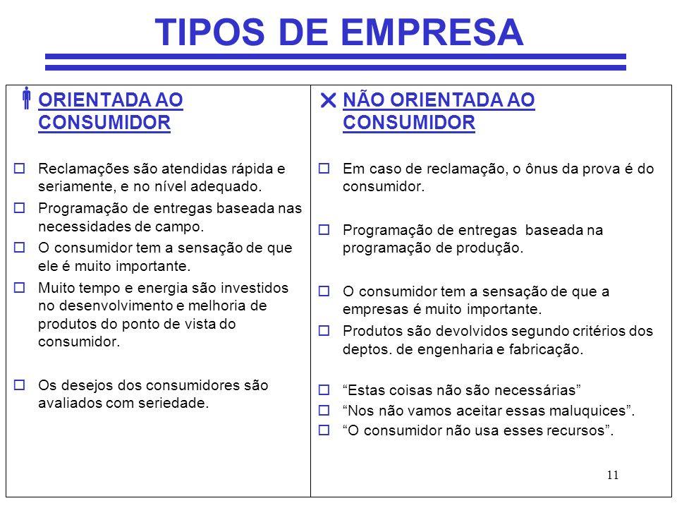 TIPOS DE EMPRESA ORIENTADA AO CONSUMIDOR NÃO ORIENTADA AO CONSUMIDOR