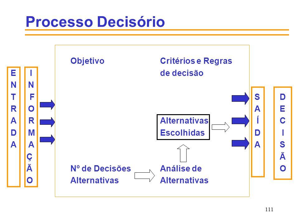Processo Decisório Objetivo Critérios e Regras E I de decisão N N