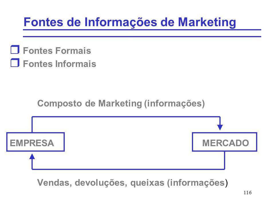 Fontes de Informações de Marketing