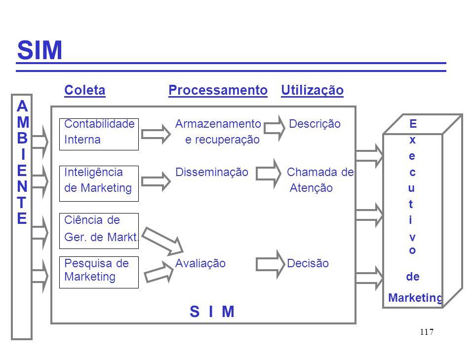 SIM Coleta Processamento Utilização A