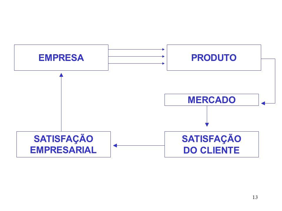 EMPRESA PRODUTO MERCADO SATISFAÇÃO EMPRESARIAL SATISFAÇÃO DO CLIENTE