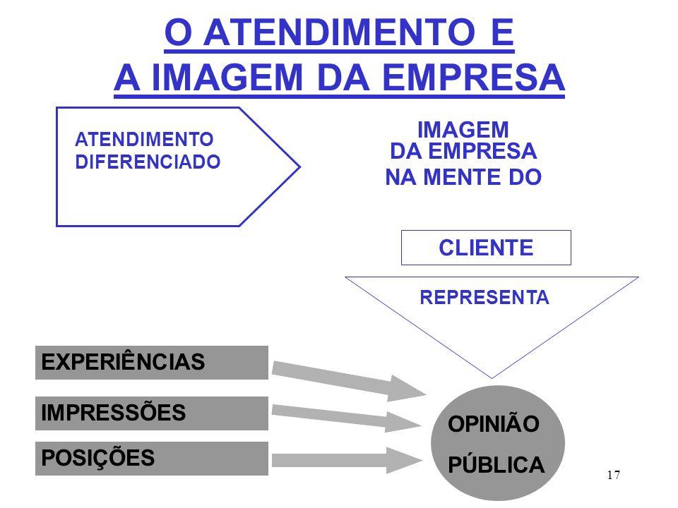 O ATENDIMENTO E A IMAGEM DA EMPRESA