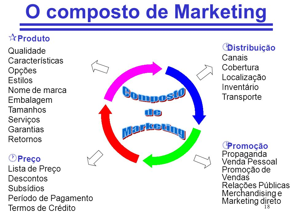 O composto de Marketing