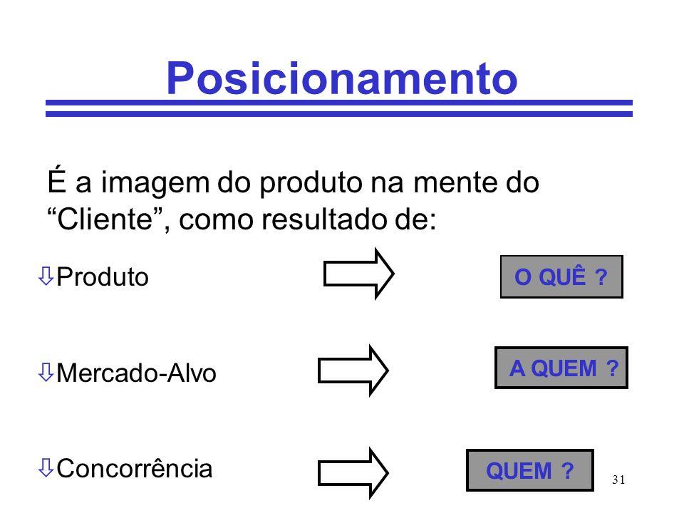 Posicionamento É a imagem do produto na mente do Cliente , como resultado de: Produto. Mercado-Alvo.