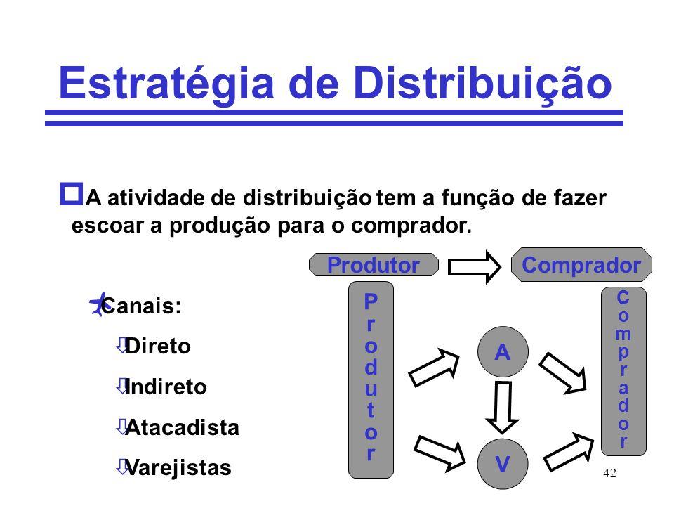 Estratégia de Distribuição