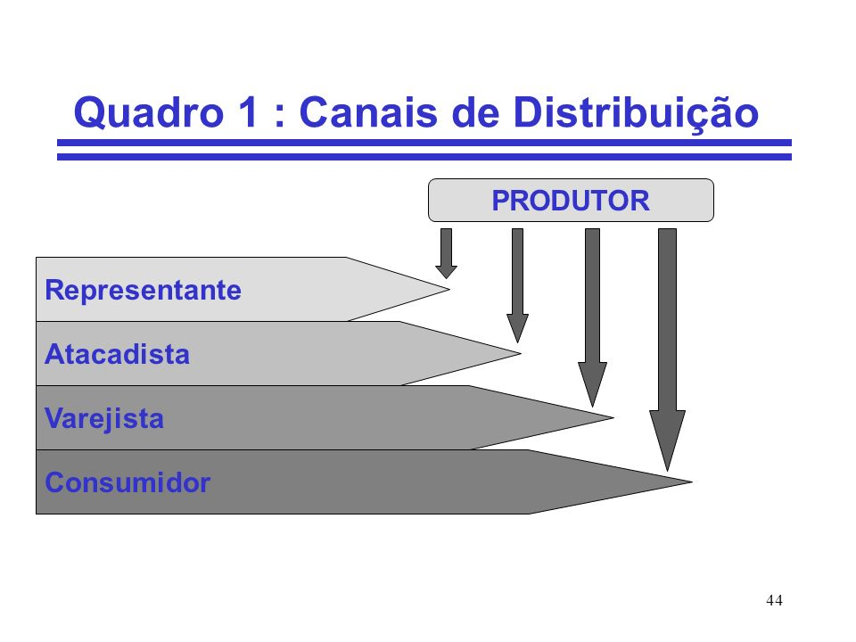 Quadro 1 : Canais de Distribuição
