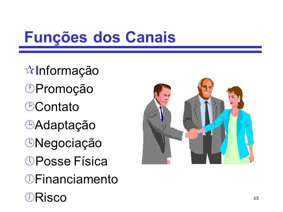 Funções dos Canais Informação Promoção Contato Adaptação Negociação