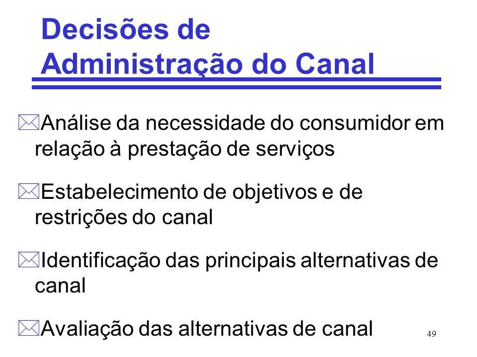 Decisões de Administração do Canal