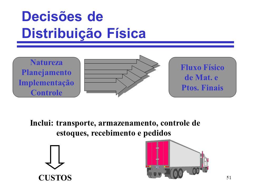 Decisões de Distribuição Física