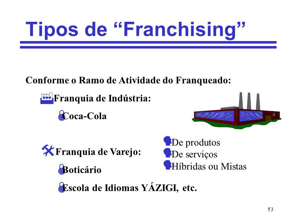 Tipos de Franchising