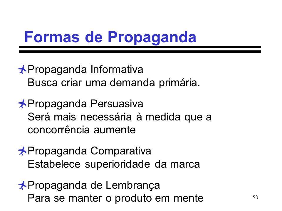 Formas de Propaganda Propaganda Informativa Busca criar uma demanda primária.