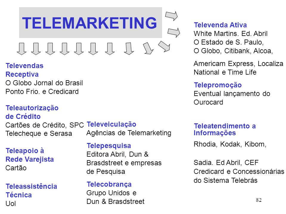 TELEMARKETING Televenda Ativa White Martins. Ed. Abril O Estado de S. Paulo, O Globo, Citibank, Alcoa,