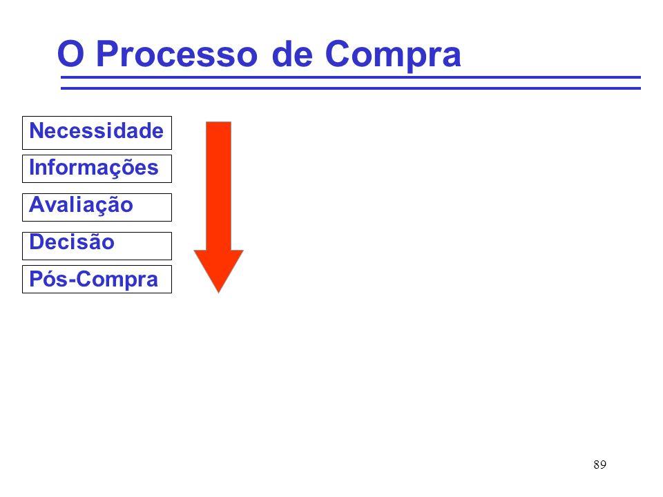 Necessidade Informações Avaliação Decisão Pós-Compra