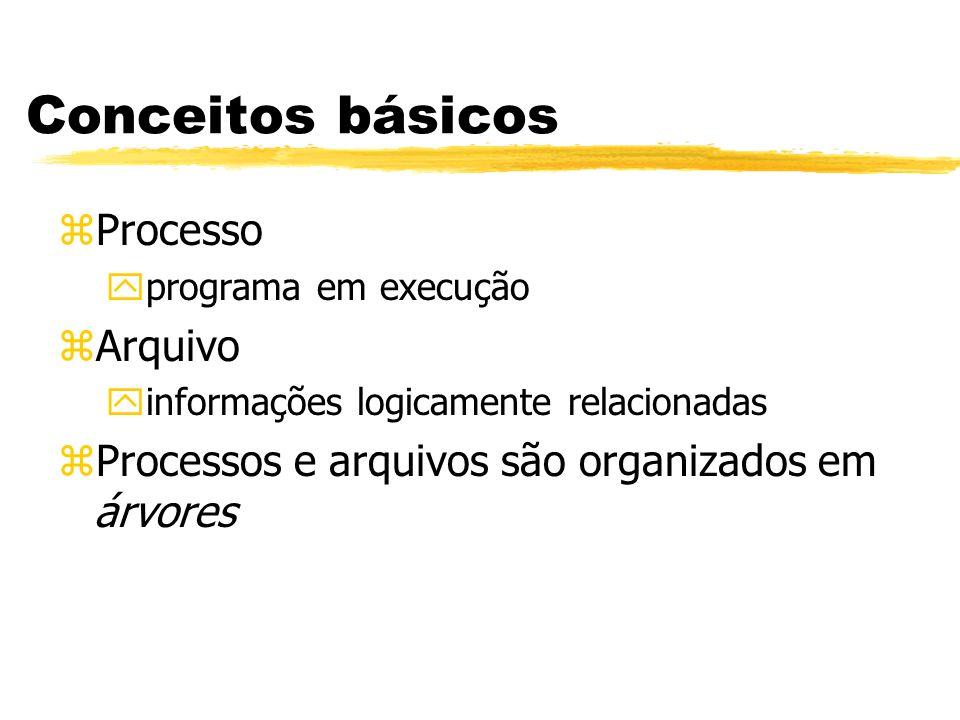 Conceitos básicos Processo Arquivo