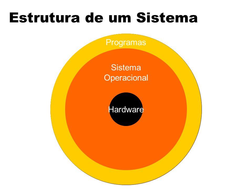 Estrutura de um Sistema