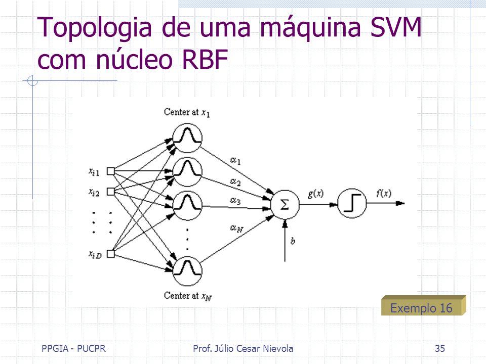 Topologia de uma máquina SVM com núcleo RBF