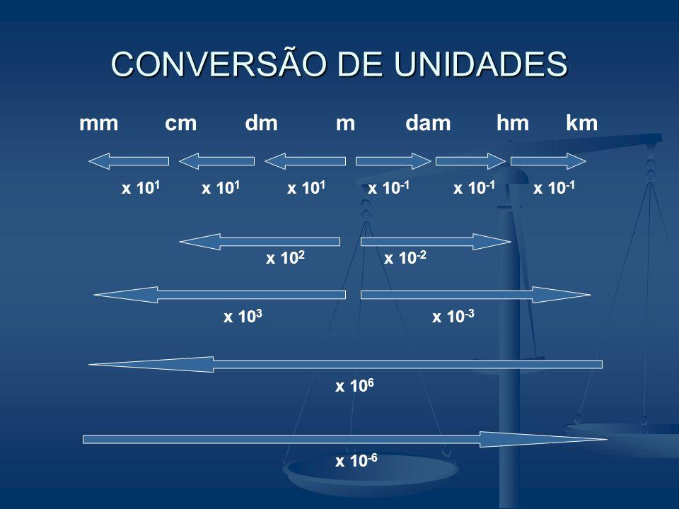 CONVERSÃO DE UNIDADES mm cm dm m dam hm km x 101 x 101 x 101 x 10-1
