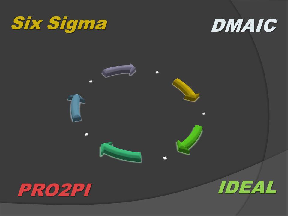 Six Sigma DMAIC . TODOS PASSAM POR UM PROCESSO CÍCLICO IDEAL PRO2PI