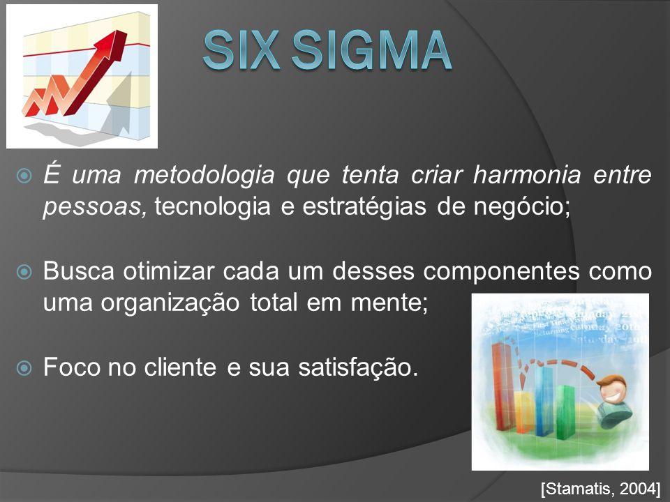 SIX SIGMA É uma metodologia que tenta criar harmonia entre pessoas, tecnologia e estratégias de negócio;