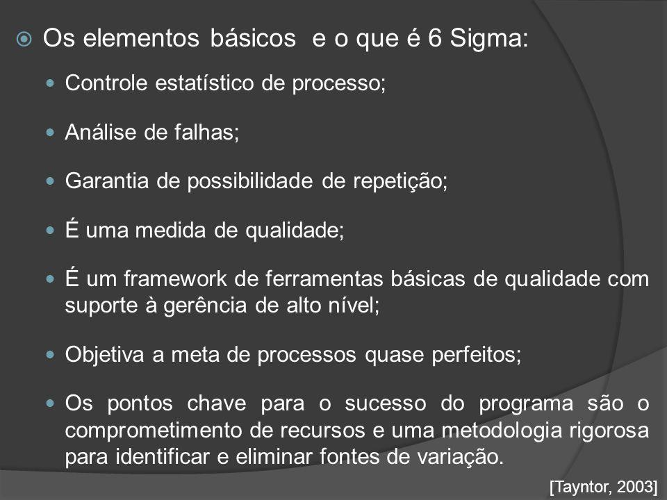 Os elementos básicos e o que é 6 Sigma: