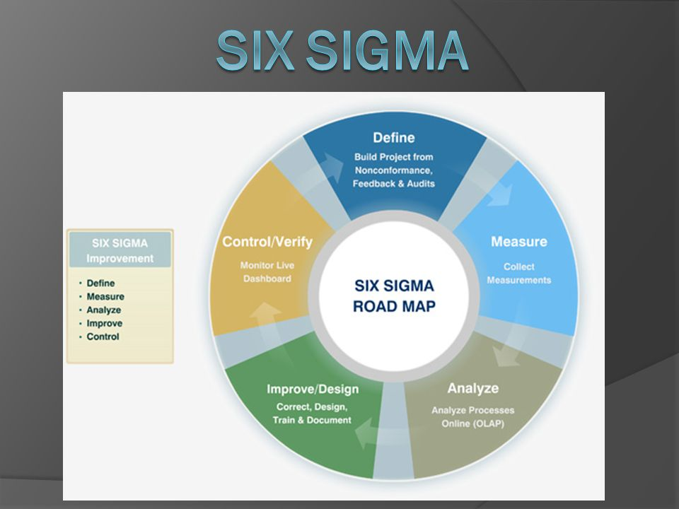 SIX SIGMA information security management system (ISMS)