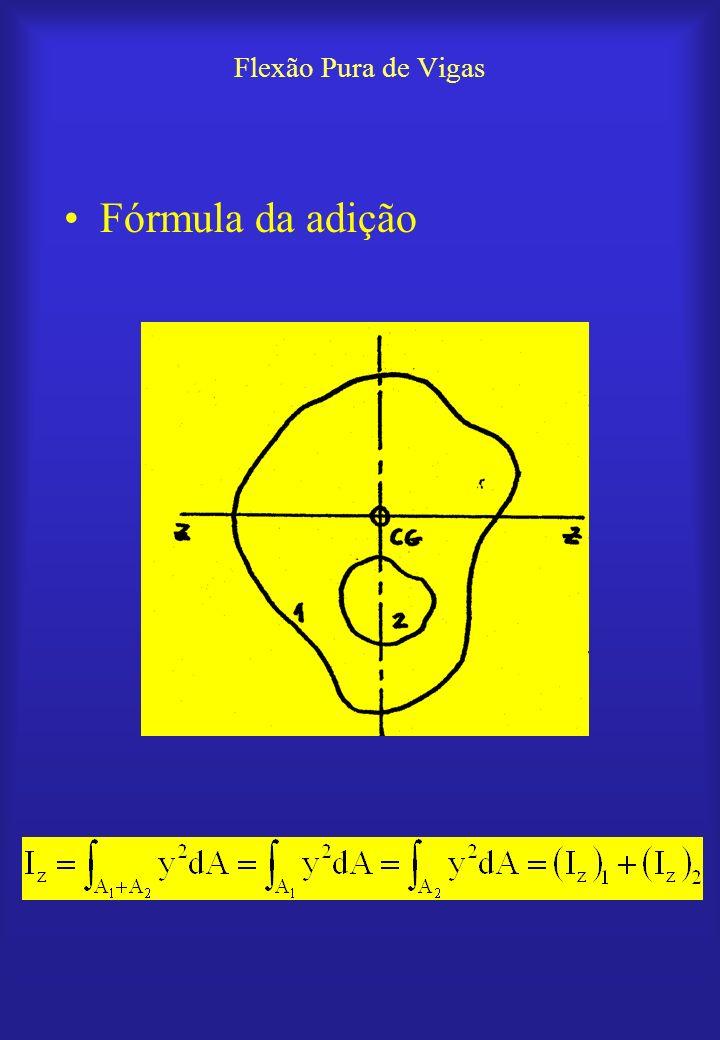 Flexão Pura de Vigas Fórmula da adição