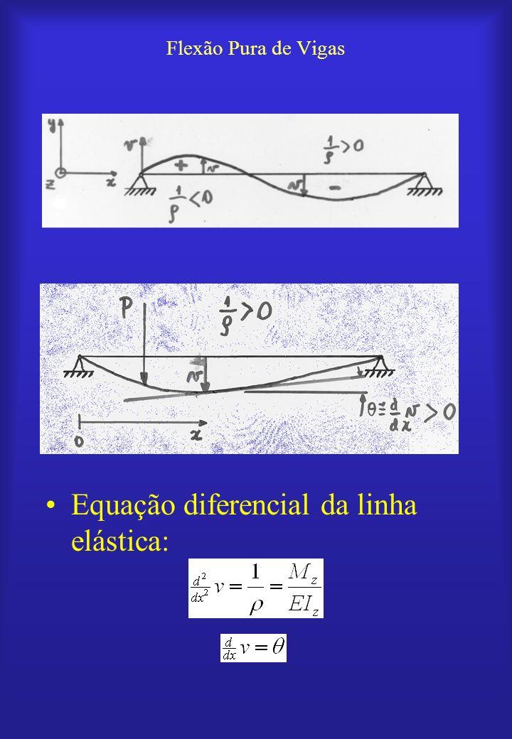 Equação diferencial da linha elástica:
