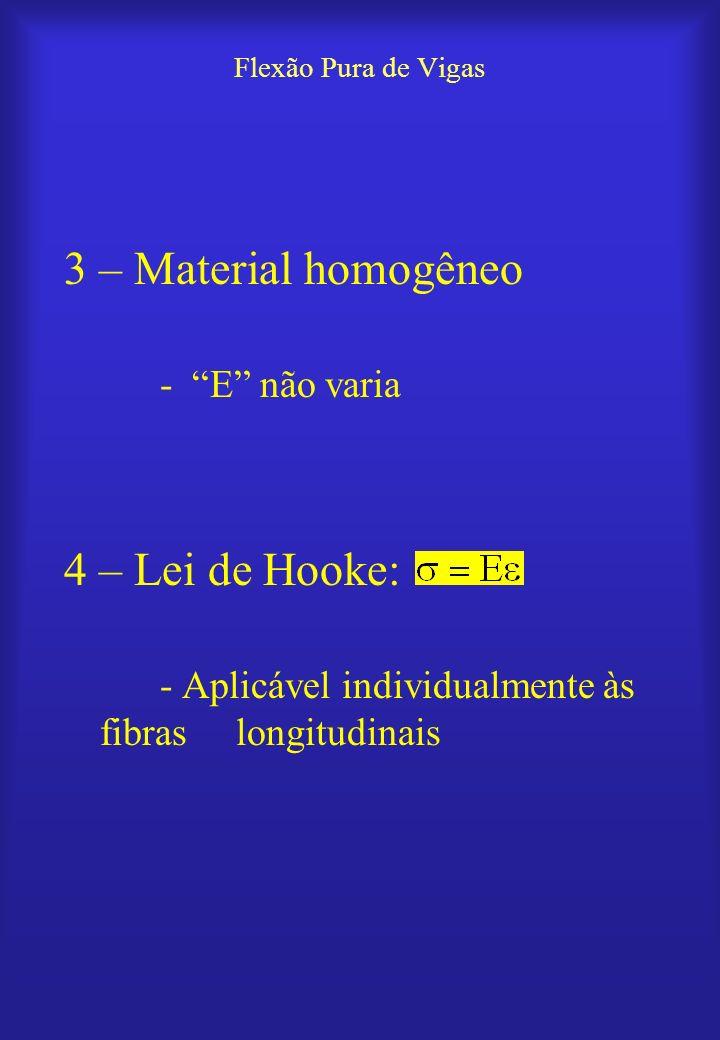 3 – Material homogêneo 4 – Lei de Hooke: - E não varia