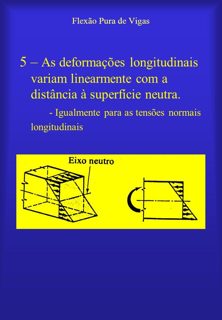 Flexão Pura de Vigas 5 – As deformações longitudinais variam linearmente com a distância à superfície neutra.