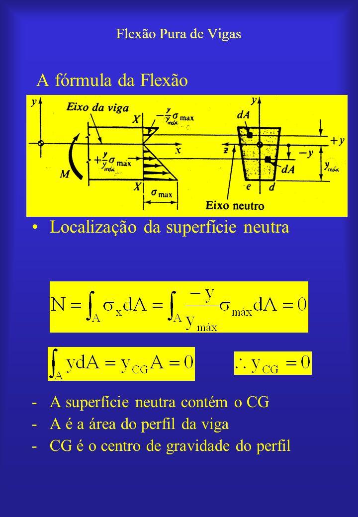 Localização da superfície neutra